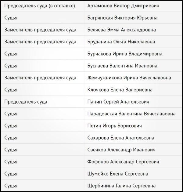 Судьи Центрального суда города Воронежа